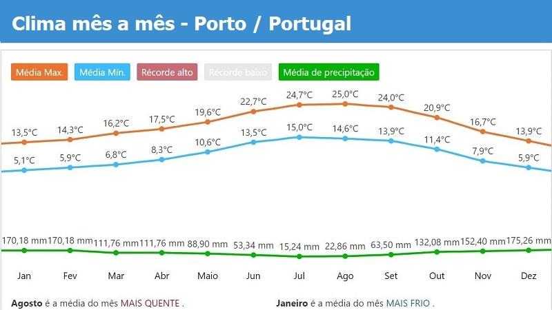 Tempo e clima mês a mês no Porto - Portugal