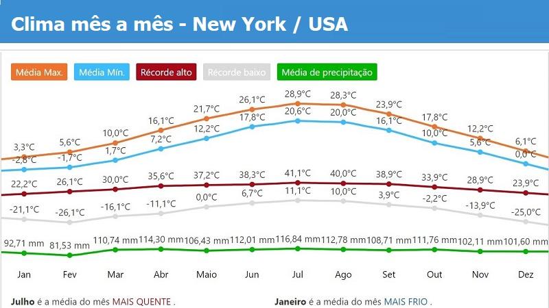 Nova Iorca tempo e clima mês a mês