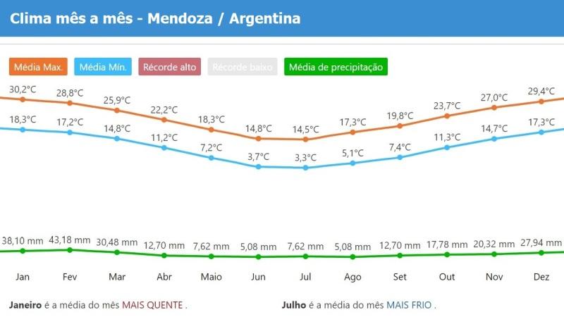 O tempo em mendoza Argentina