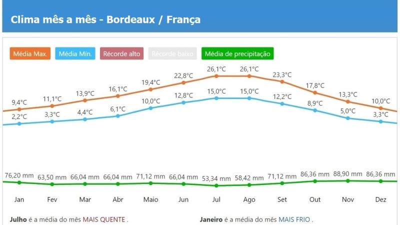 Como foi a clima / o tempo nos últimos anos em Bordeaux?