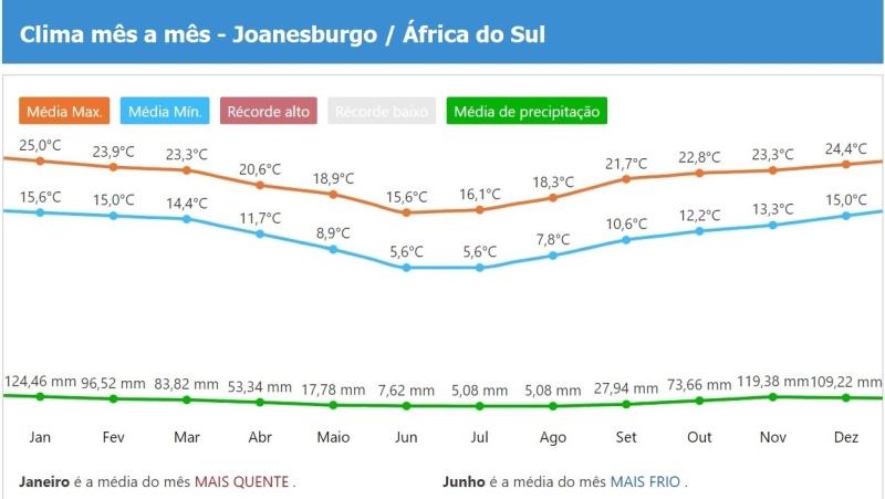 Como foi a clima / o tempo nos últimos anos em Joanesburgo?