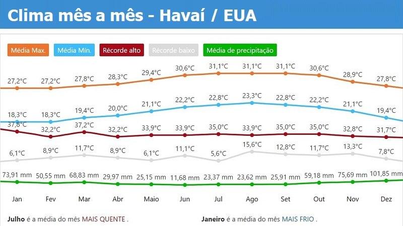 O tempo clima do Havaí