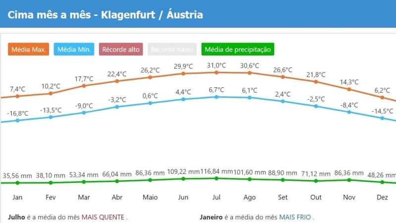 Clima e tempo em Klagenfurt - Austria