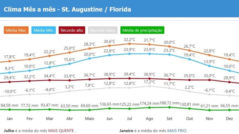 Clima tempo Saint Augustine no Floridada