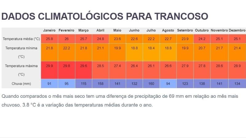 Clima e tempo do Trancoso