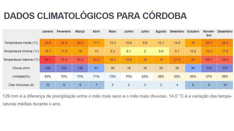 Clima e tempo anual na Córdoba - Argentina