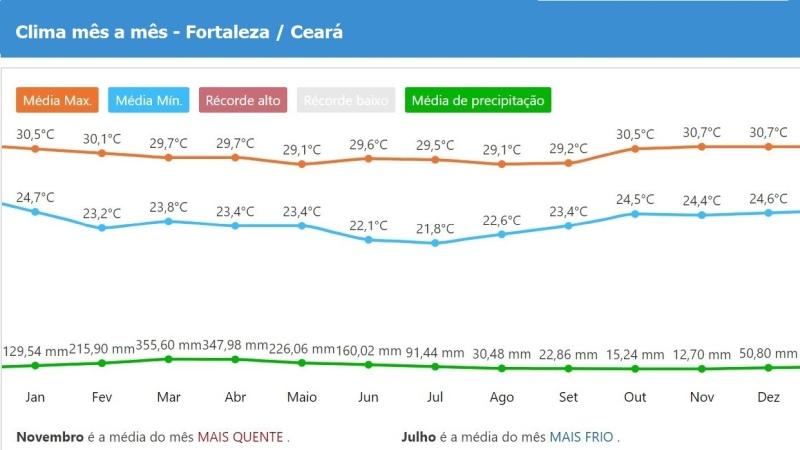 Tempo e clima do Fortaleza