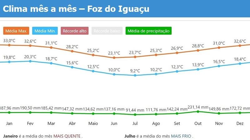 Tempo e clima do Foz do Iguacu