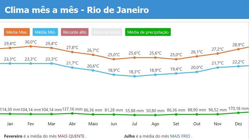 Tempo e clima Rio de Janeiro