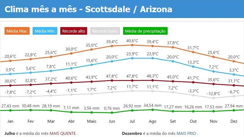 tempo clima Scottsdale Arizona