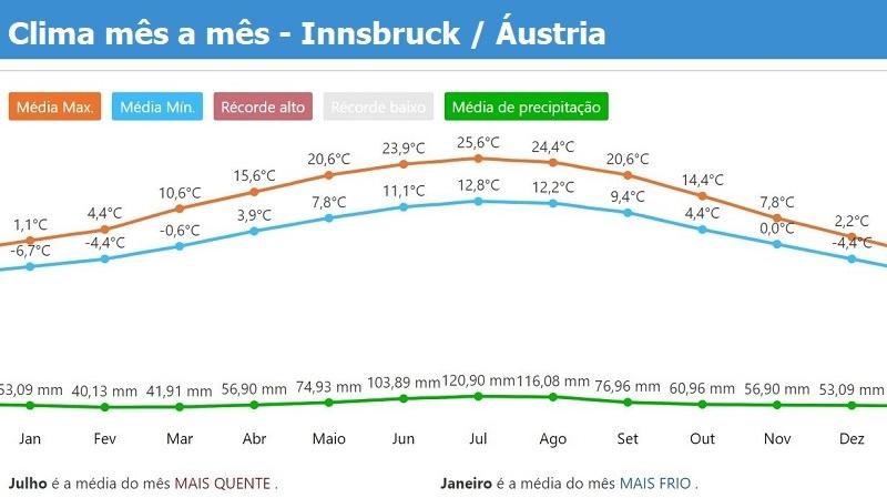 clima & tempo no Innsbruck / Austria