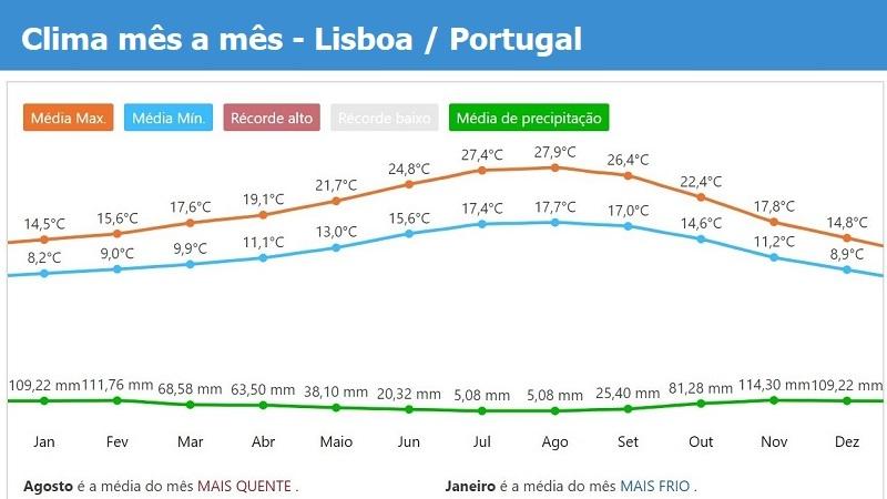 Lisboa tempo e clima durante do ano