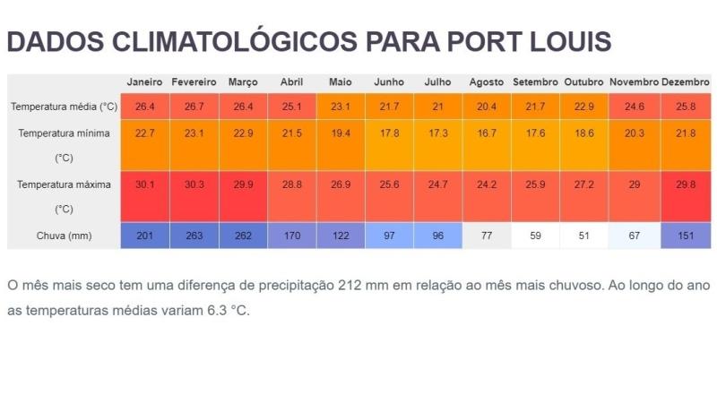 Tempo e clima na ilha Mauricio / Port Louis