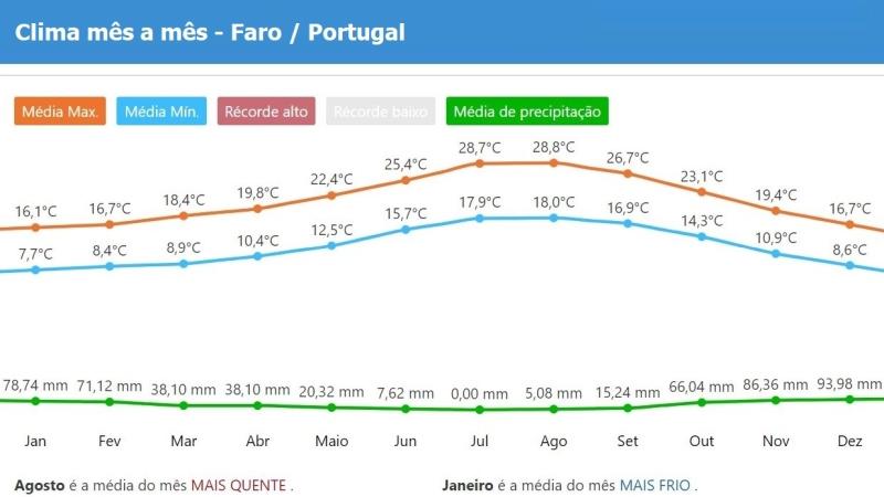 Clima e tempo no Faro Algarve