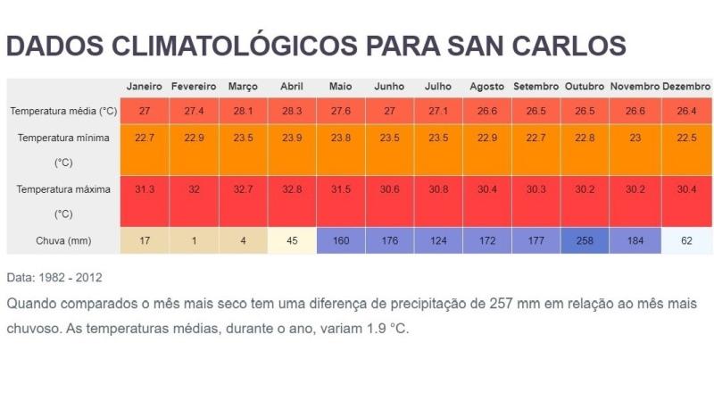 Clima e tempo no Panama Riviera Pacifico San Carlos