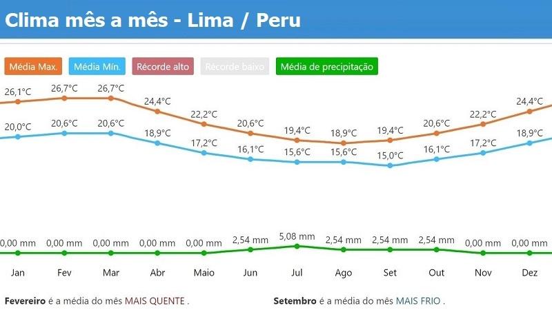 Tempo e clima no Lima / Peru