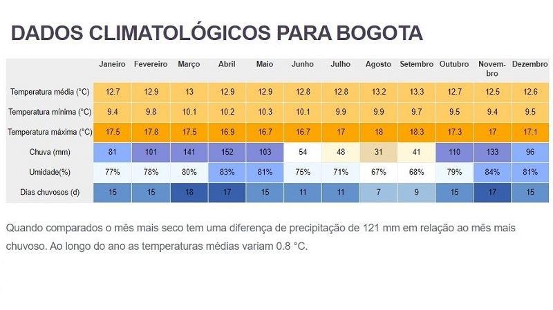 tempo media em Bogota Colombia