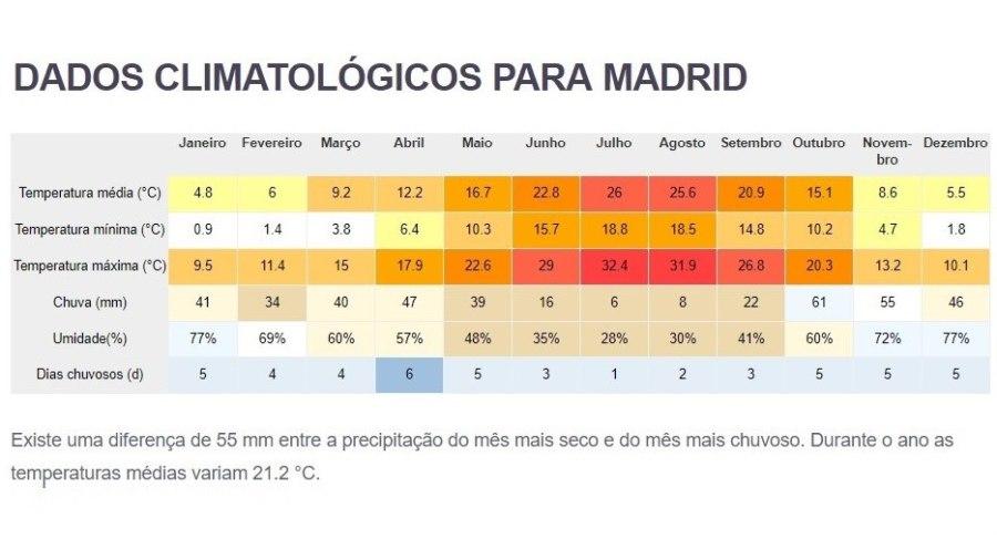tempo media em Madrid - Espanha