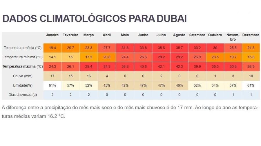 o tempo e clima no Dubai / Emirados Árabes Unidos