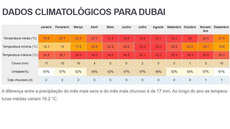 tempo e clima anual em Dubai
