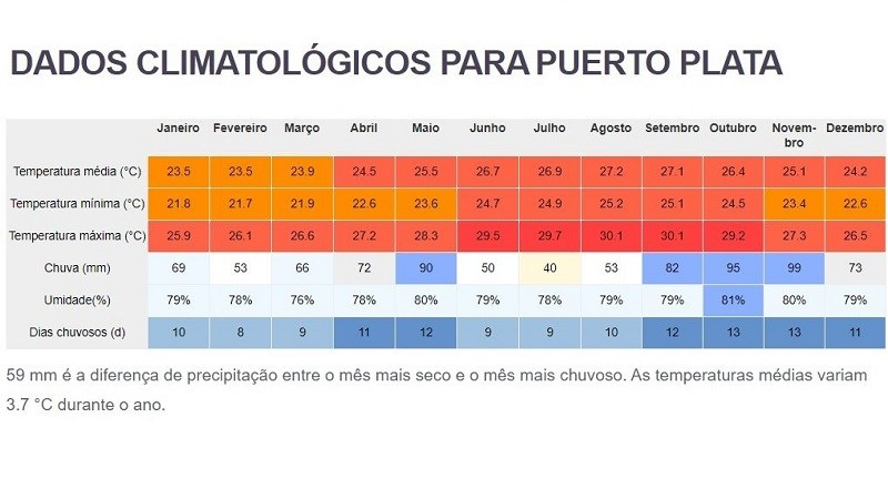 Tempo médio e tabela climática de Puerto Plata, República Dominicana